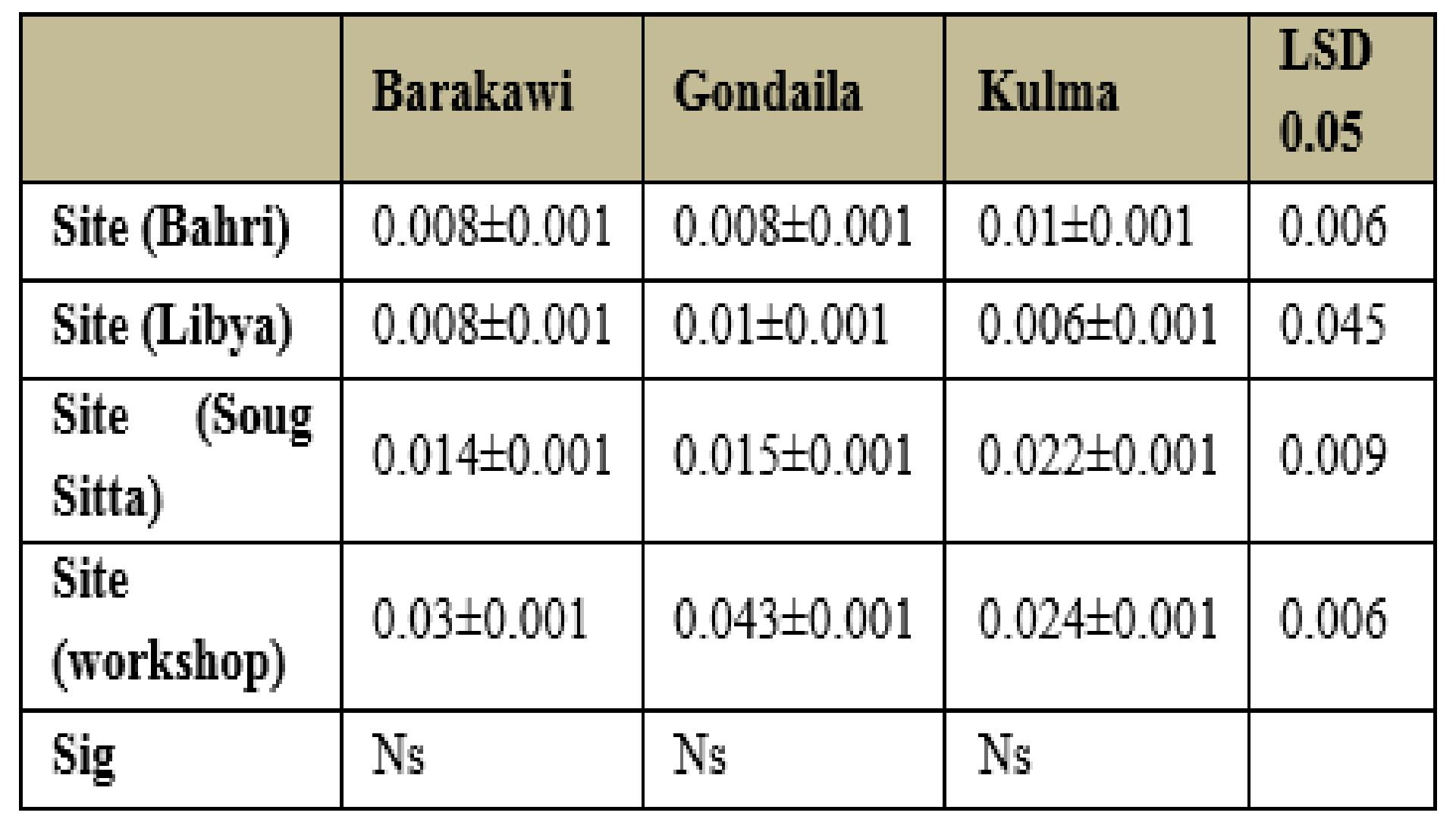 Measurement Heavy Metals of Three Cultivars of Date (Phoenix dactylifera L.) From Sudan