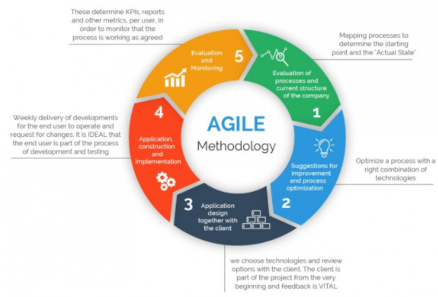 Examination and Evaluation of 'Agile Methodologies' for Systems Development