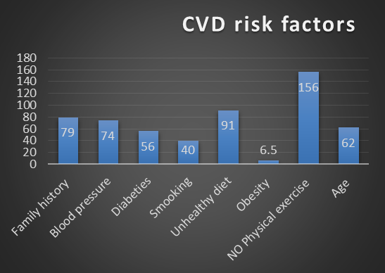 Prevalence of Cardiovascular Disease Risk Factors in the Women of Developing Countries Cross-sectional Research Study