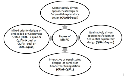 Over View of Mixed Method Research Designs
