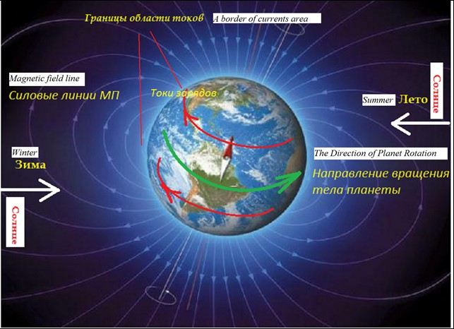 The Magnetic Field of the Earth and Other Impacts of the Regular Interaction of Planets
