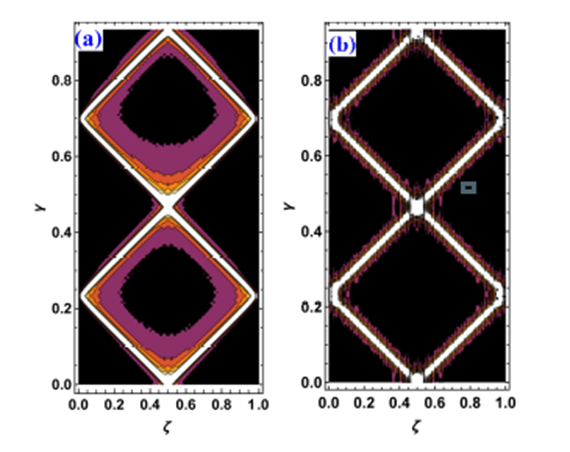 Spatiotemporal Evolution of Dirac and Klein Gordon Particles in One Dimensional Box