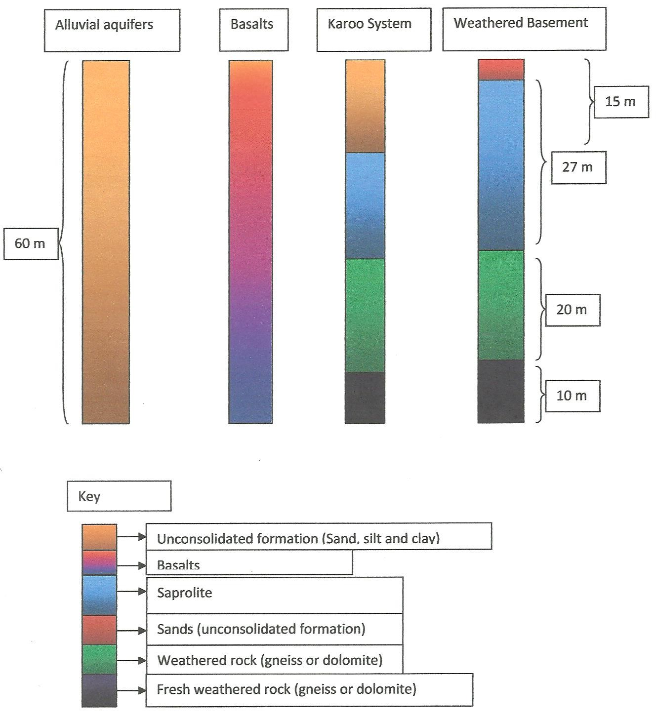 Vertical Trends and Distribution of Salinity in Geological Strata in Lower Shire Valley, Malawi Using Vertical Electrical Sounding and Geochemical Analyses