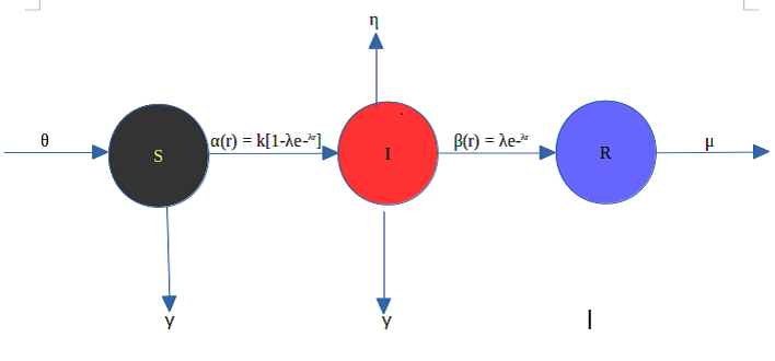 Modeling Ponzi scheme Propagation Dynamics: An Epidemiological Approach