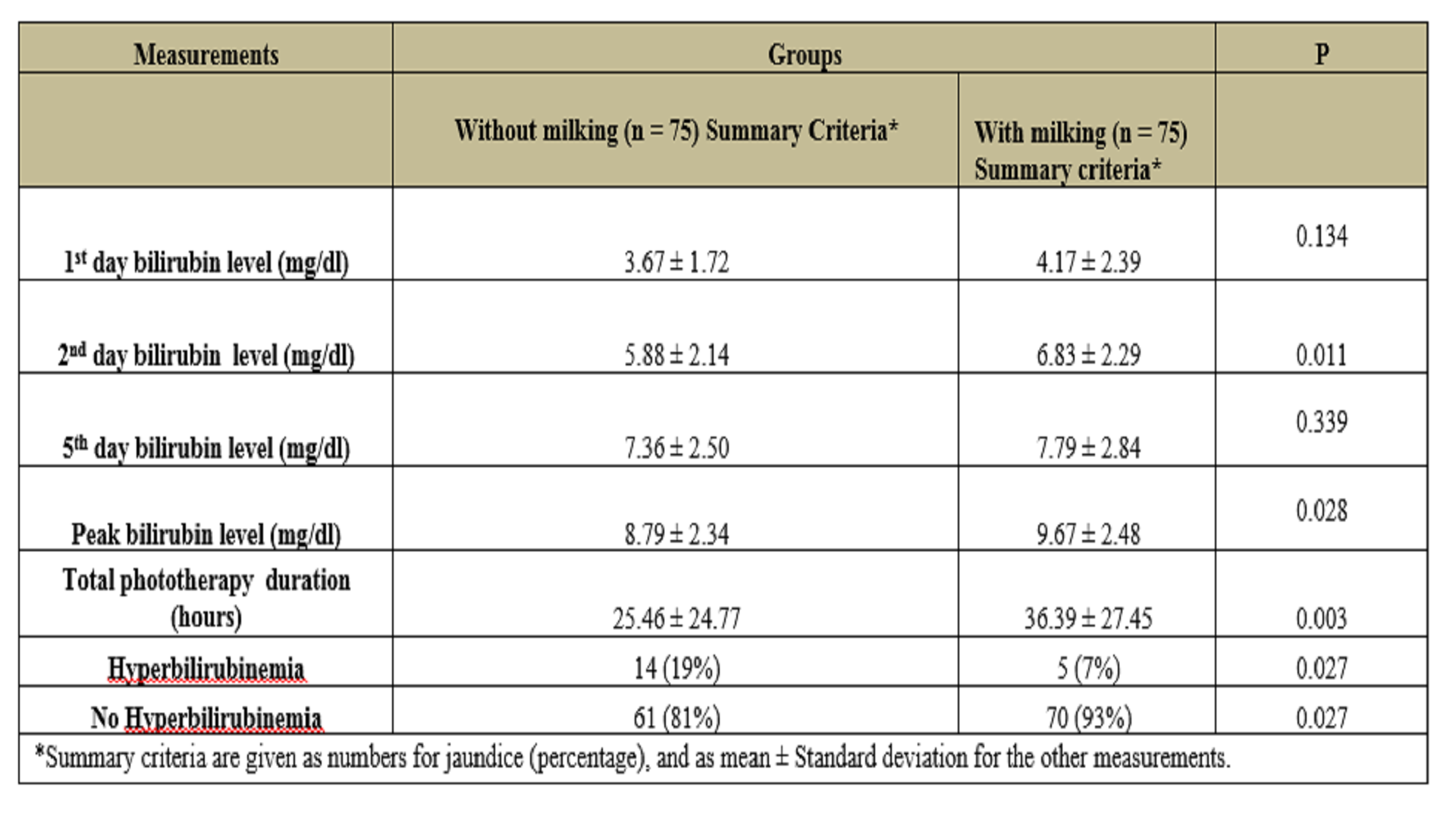 Evaluation of the Effect of Umbilical Cord Milking On Prognosis in Preterm Infants