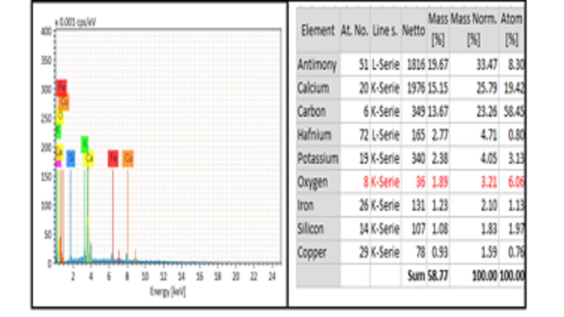 De-Fluoridation of Water by Using Dodonaea Viscosa Bark Biochar: An Isothermal and Kinetics Study