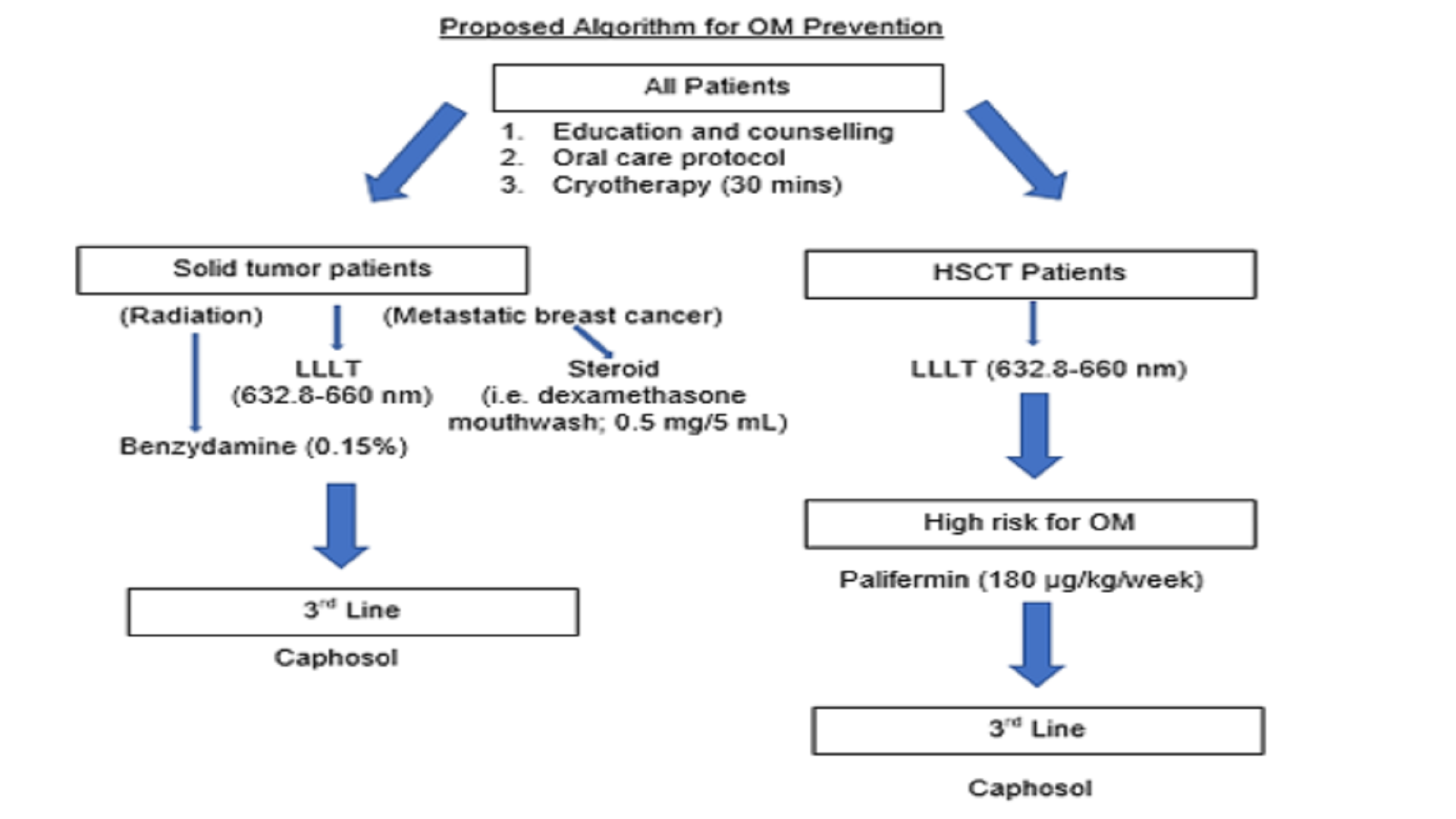 Management of Chemotherapy and Radiation-Induced Oral Mucositis in Cancer Patients