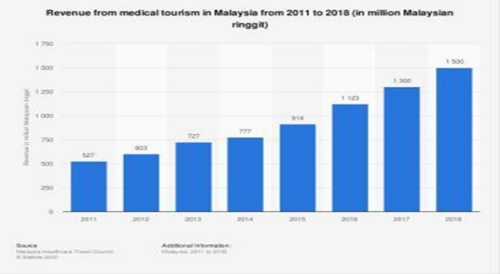 The Future Malaysian Health Care System in Medical Tourism: A Challenge