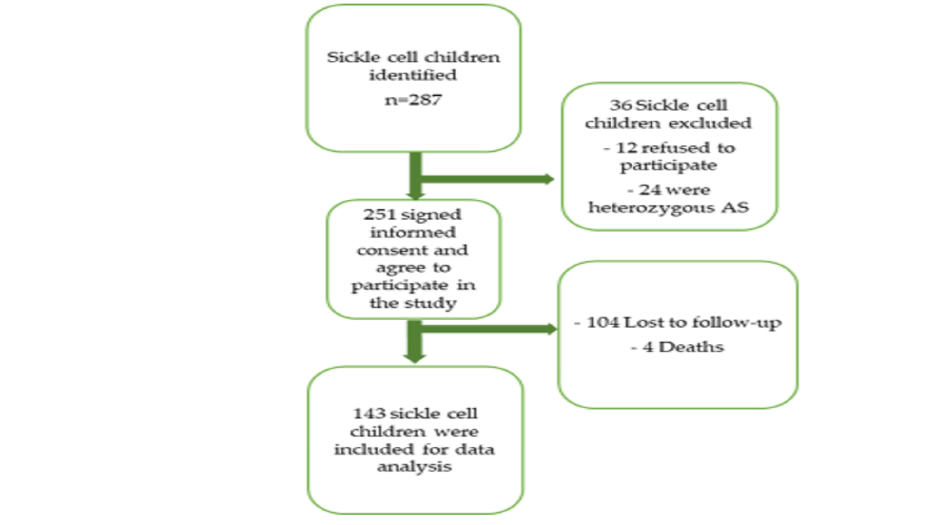 Improvement of Sickle Cell Disease Morbimortality in Children: Experience in a Remote Area of an African Country