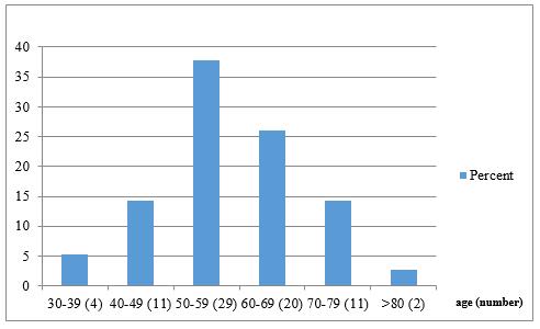 COVID-19 Mortality of Iraqi Doctors