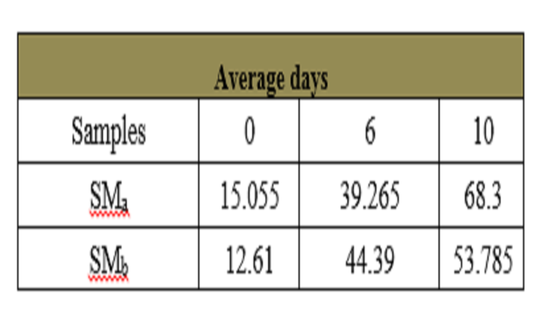 Effect of Addition of Soymilk to Cheese Manufacturing and the Effect to the Quality of the Cheese during Storage Period