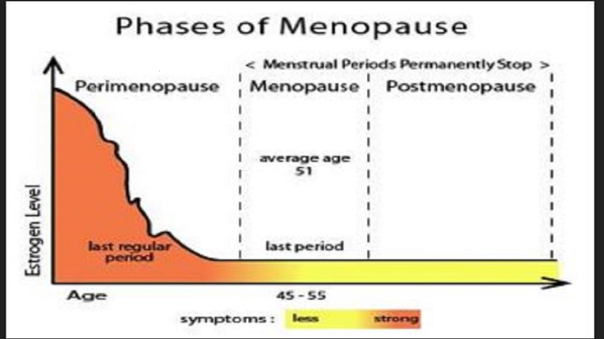 Epidemiological Profile of Menopausal Symptoms among Women Aged 40-60 Years in Chennai-A Cross Sectional Study