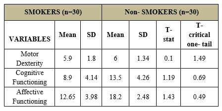 Perceived Effects, Motor Dexterity, Cognitive and Affective Functioning Between Smokers and Non-Smokers among Selected College Students