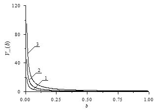 On Analytical Approach for Estimation of Proceeds of Industrial Enter-Prises
