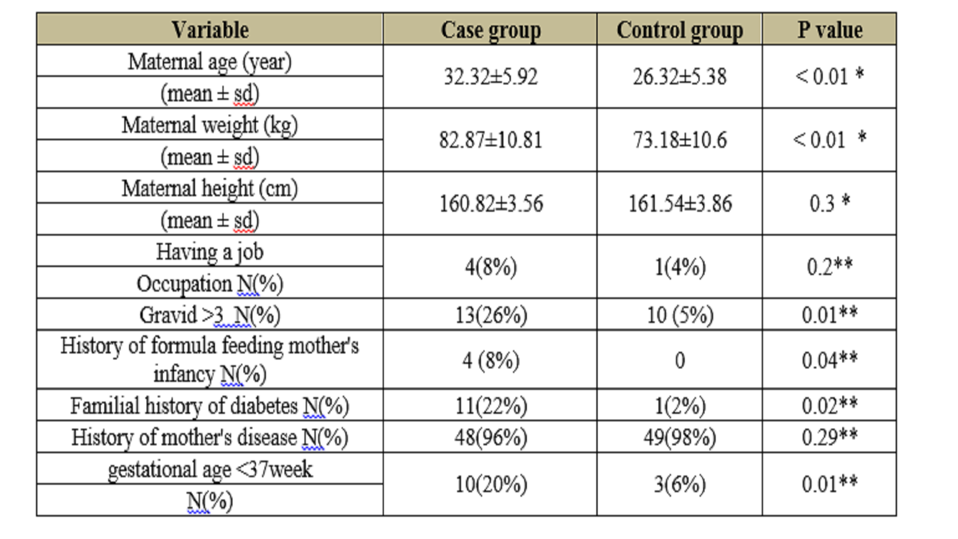 Comparison of Micronutrient Levels in Pregnant Mothers with Gestational Diabetes and Non-Diabetic