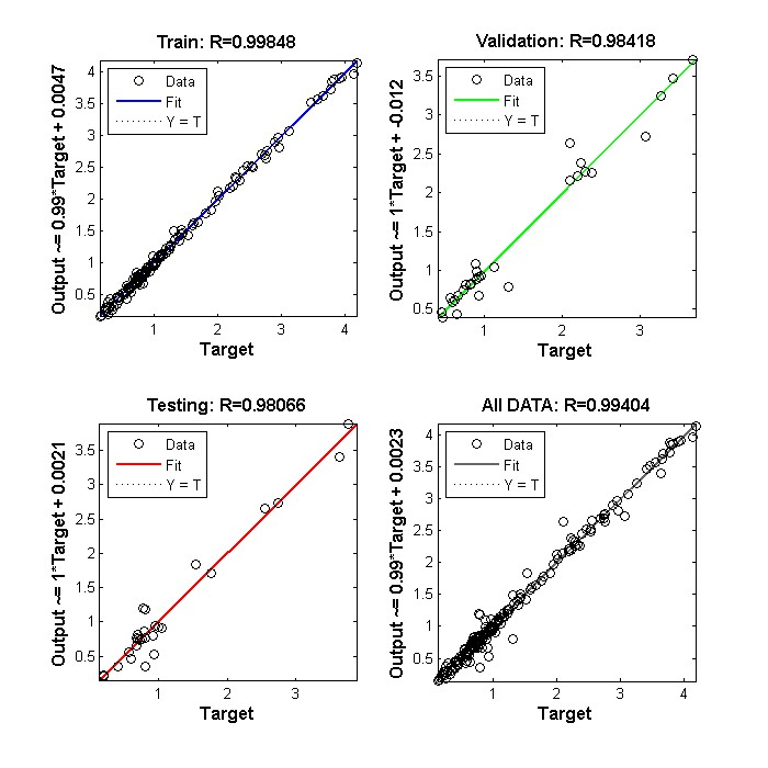 Predicting Turbidity in Drinking Treatment Plants Using Artificial Intelligence Applications