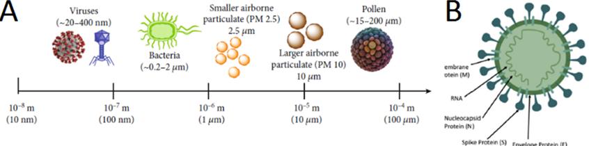 Antiviral Polymer Nano Composites (PNC) for Healthcare Applications: A Coronavirus Short Review