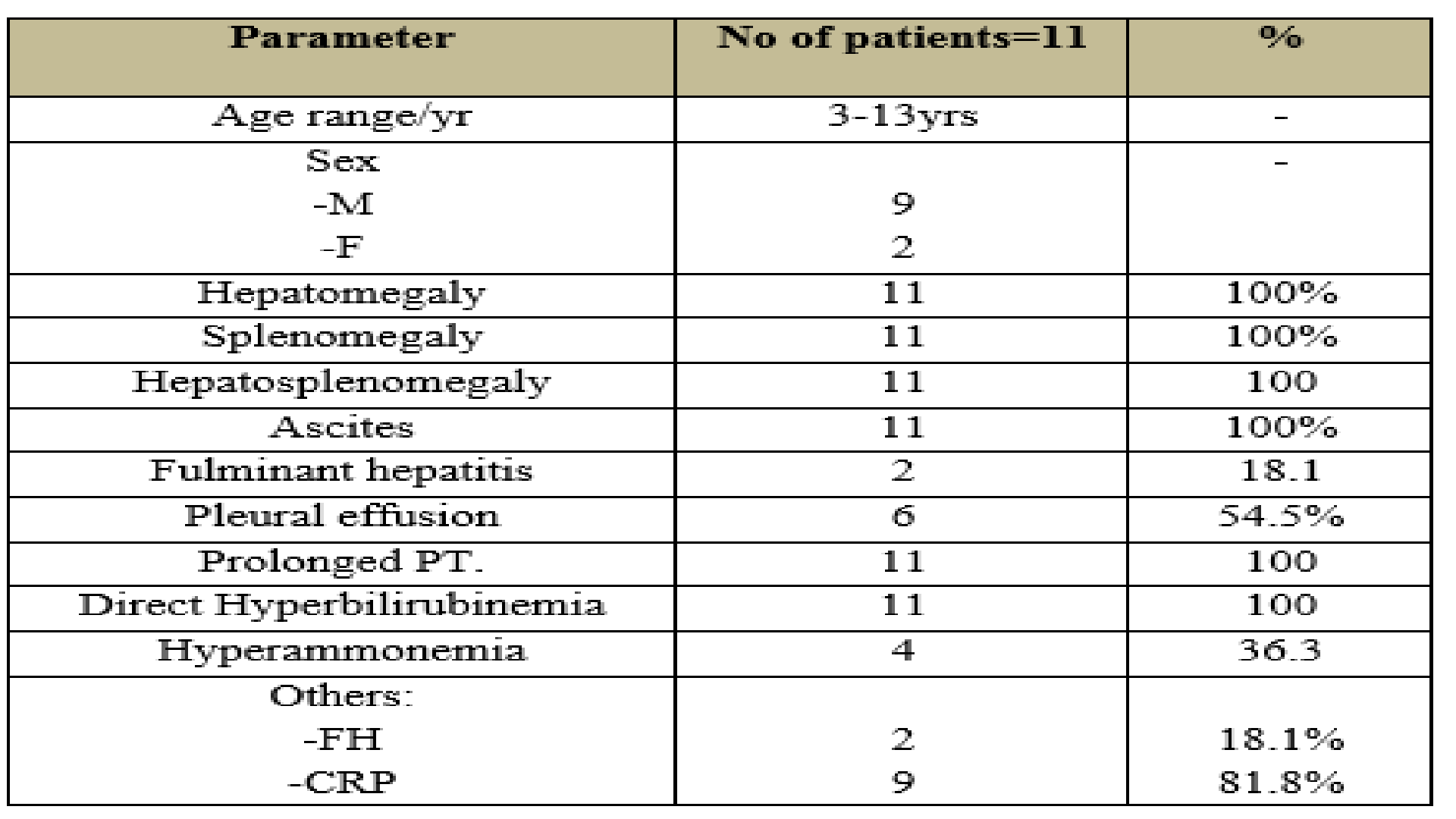 Rare Associations of Acute Hepatitis A in Eleven Egyptian Children