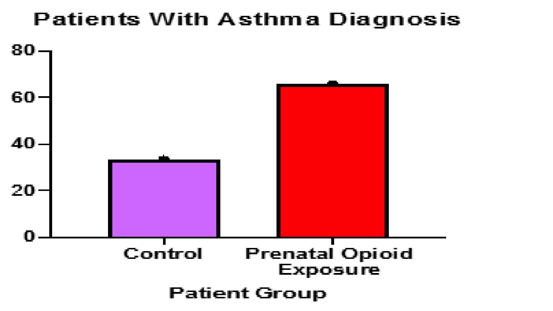 Increasing Incidence of Asthma in Children with Prenatal Opioid Exposure