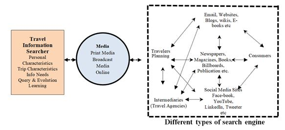 Effectiveness of Media in Sustainable Tourism Promotion in Developing Countries: A Case Study of Bangladesh