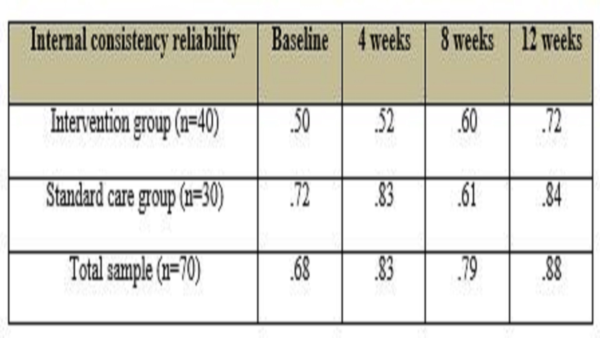 Revisiting the Psychometric Properties of the Knowledge of Depression Multiple Choice Question Test (KDMCQ): Evidence for Predictive Validity