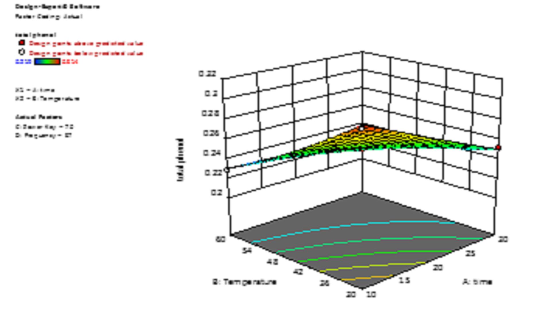 Optimization of Ultrasonic-Assisted Garlic Extraction Using Response Surface Method