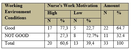Factors Related To the Motivation of the Work of the Implementing Nurse in the Hospital