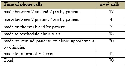 Call System to Increase Compliance with Clinic Visits in Patients with a Diagnosis of Sickle Cell Disease Pain