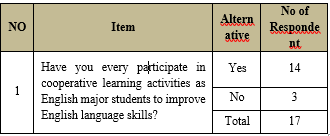 Assessing the Perception and Practice of Cooperative Learning of English Language and Literature Regular Studentsat Kabridahar University