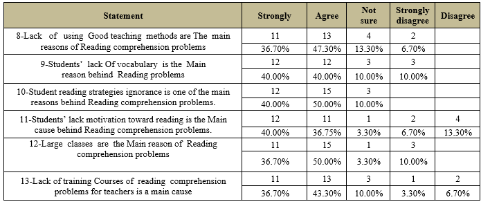 Investigating Reading Comprehension Problems Encountered By Sudanese Secondary School Students: Teachers Perspective