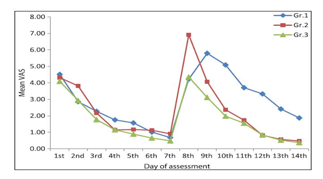 Effectiveness of two Desensitizer (Potassium Nitrate and Fluoride) in Relieving post-cementation tooth sensitivity.