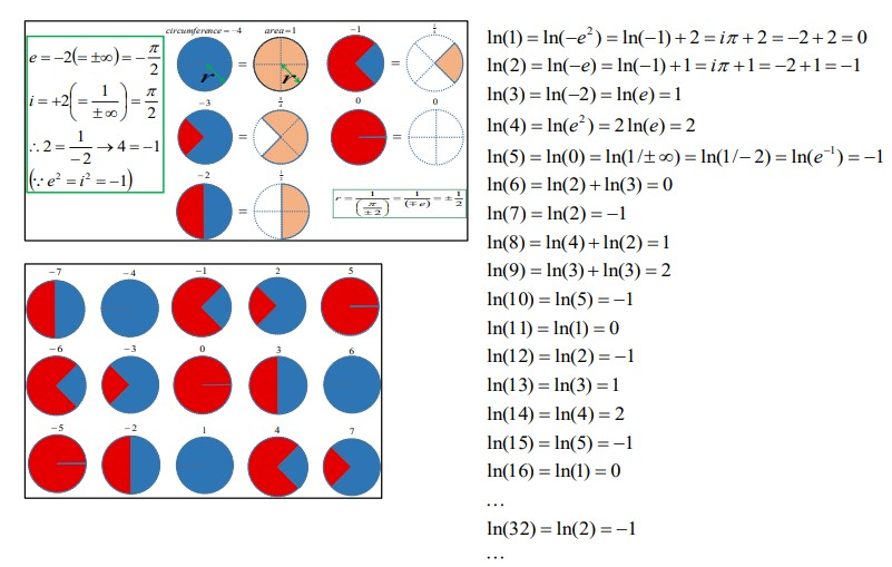 Reconstruction Proofs by Definition