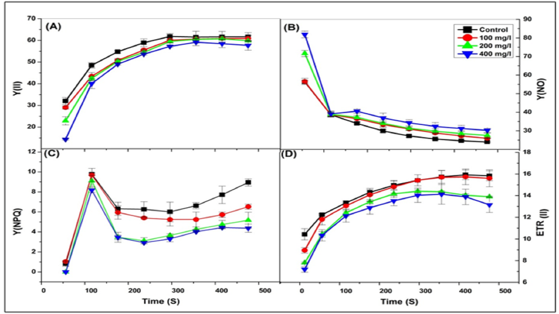 Cyclic Electron Flow Plays an Important Role in Protecting PSI against Fluoride Stress in Maize Plant