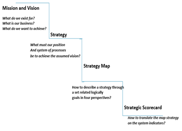The Role of Strategy Maps in Strategic Management in Hospitals