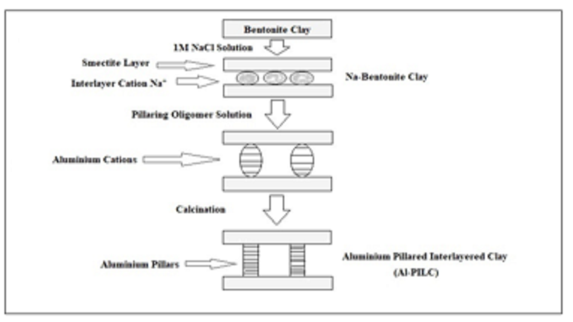 Removal Efficiency of Aluminium Pillared Inter Layered Clay Prepared From Pakistani Bentonite Source, Peshawar, To Eliminate Cadmium and Lead From Industrial Wastewaters